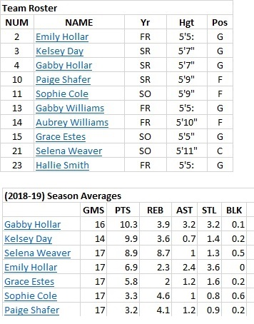 wls roster