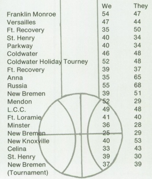 1981 ML Flyers Girls BB results.jpg