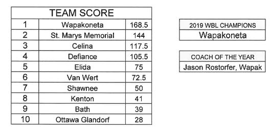2019 WBL Wrestling scoress.jpg
