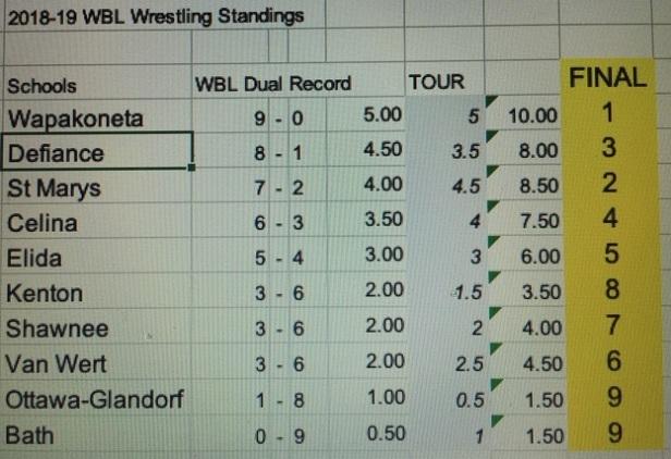 2019 WBL Wrestling standings