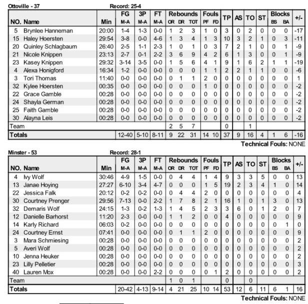 minster state box score