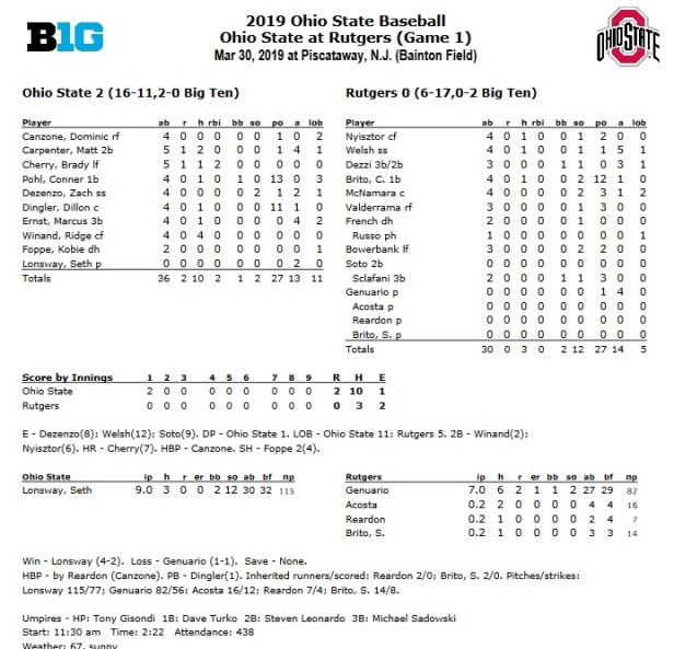 Rutgers box score.jpg