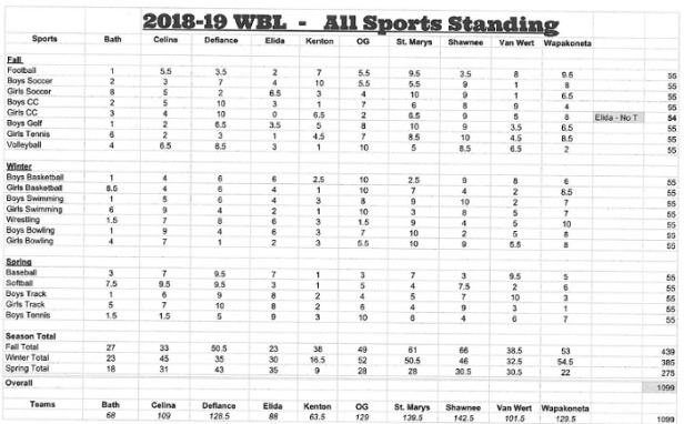 2019 WBL All Sports points.jpg