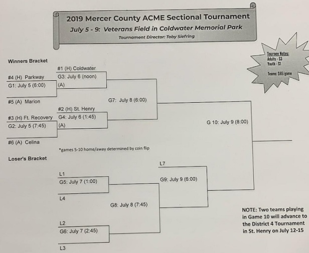 2019 Acme Sectional Bracket