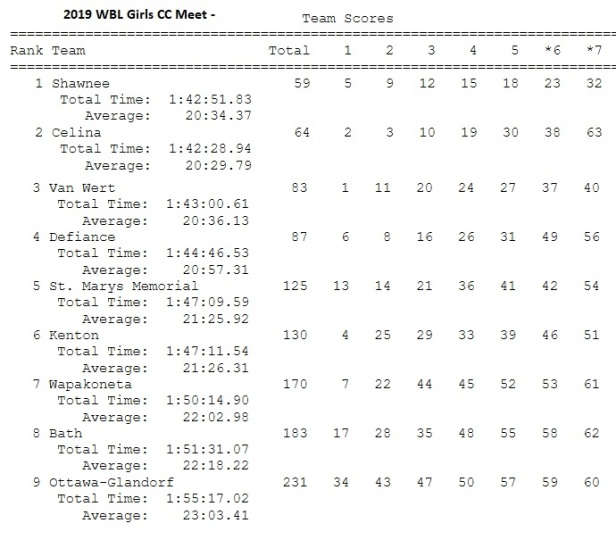 2019 wbl girls team meet
