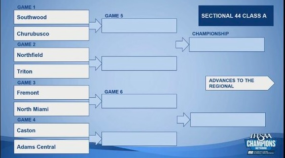 Indiana ST FB Sect AC draw