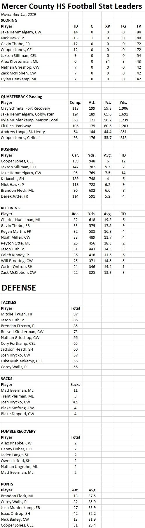 Mercer Co FB Stats - 11-1-19.jpg