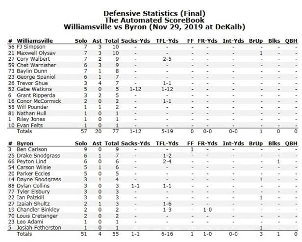 Byron Def Stats