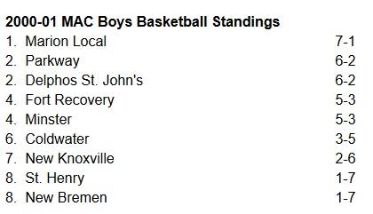 2001 MAC Boys BB Standings