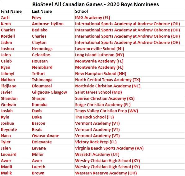 2020 BioSteel Nominees