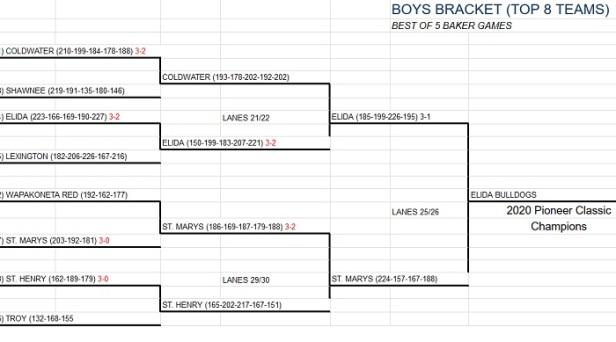 Boyss Final 8 Bracket
