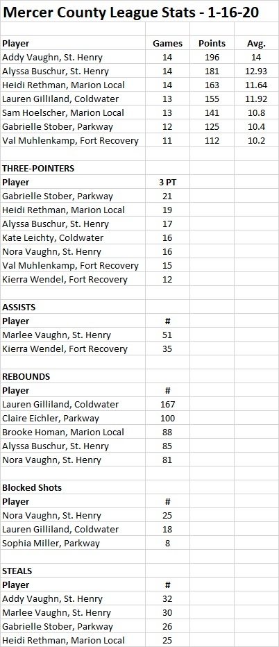 MCL stats 1-16-20 GIRLS