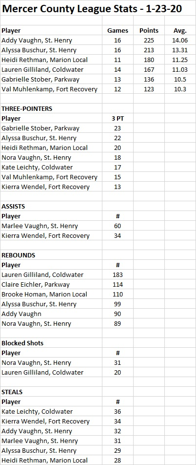 MCL stats 1-23-20 GIRLS