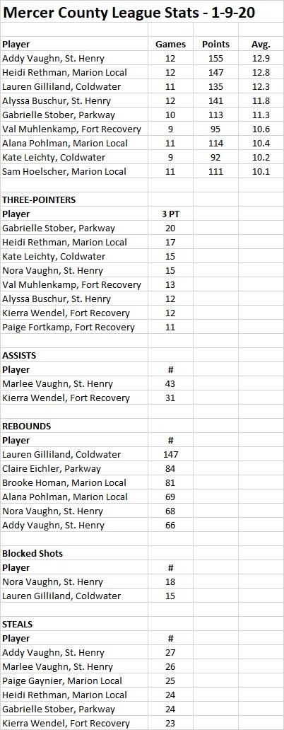 Mercer County League (Girls) Stats - 1-9-20.jpg