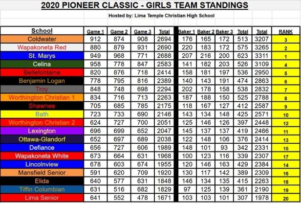 Pioneer Girls Team Standings