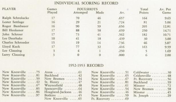 1953 NK Boys Basketball scores
