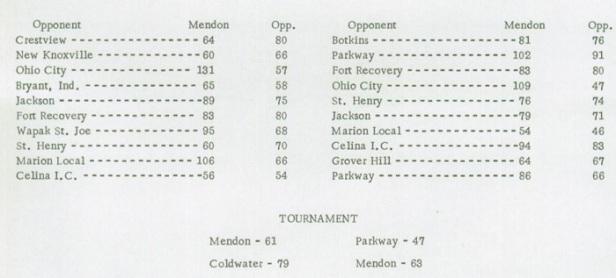 1968 Mendon Boys scores