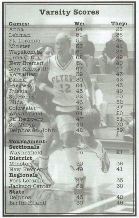 2000 ML Girls Basketball scores