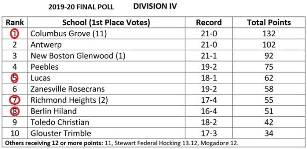 D IV Final Poll