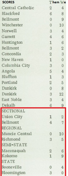 1972 South Adams Baseball scores