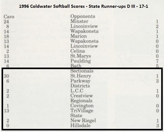 1996 Coldwater SB scores