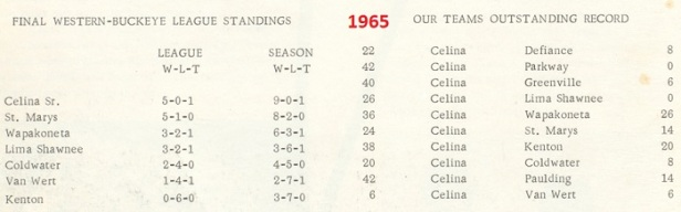 1966 Celina Sr High school FB scores
