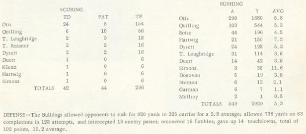 1966 Celina Sr High school FB stats